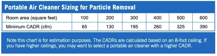 Right Size for An Air Purifier