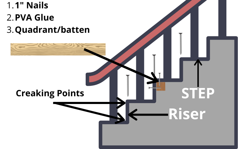Steps And Risers - Example